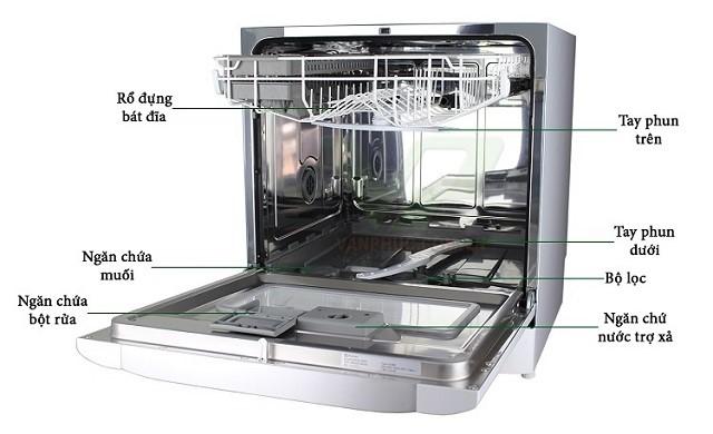 Quy trình sửa máy rửa bát Electrolux